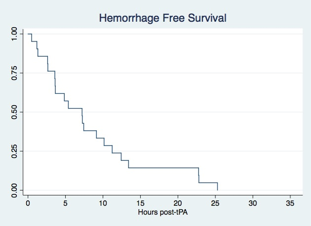 Timing of symptomatic hemorrhage after intravenous tPA (tissue-type plasminogen activator).