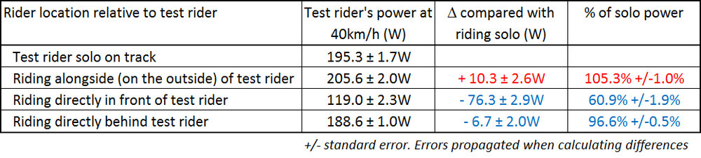 drafting wattage benefit.jpg