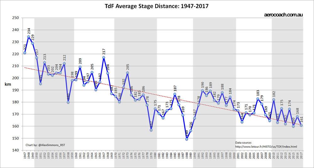 TdF stage distance trend chart 2017 (1).jpg