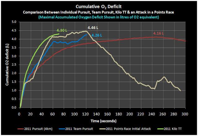 O2 Deficit Pursuit and Points Racing + Kilo.jpg