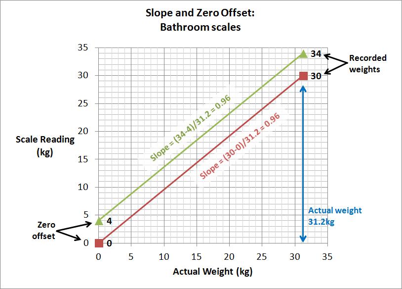 bathroom scales slope.jpg