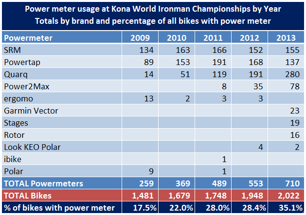 Kona PM Usage Stats (1).png