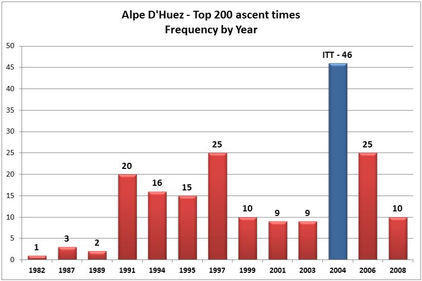 Alpe D'Huez Ascent Times Frequency.JPG