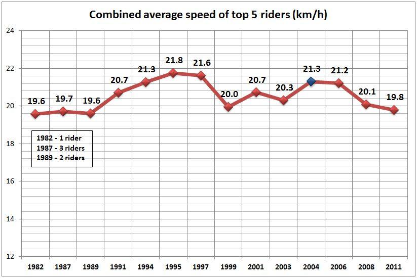 Alpe D'Huez Ascent Speeds.JPG