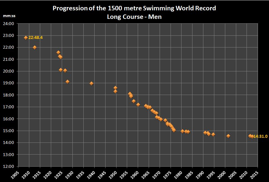 1500m swimming WR.JPG