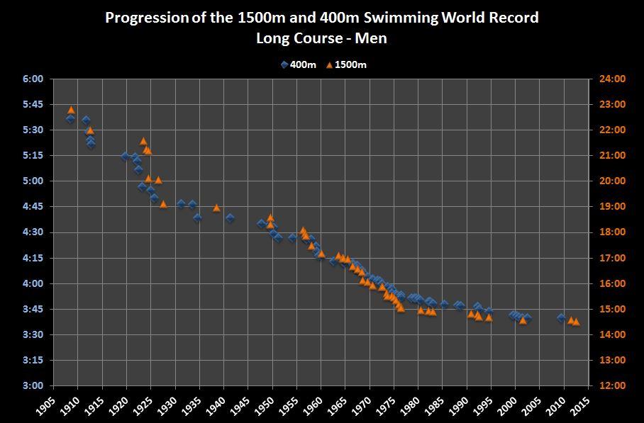 400m 1500m swimming WR.JPG