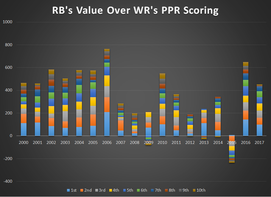 RB Value over WR PPR.png