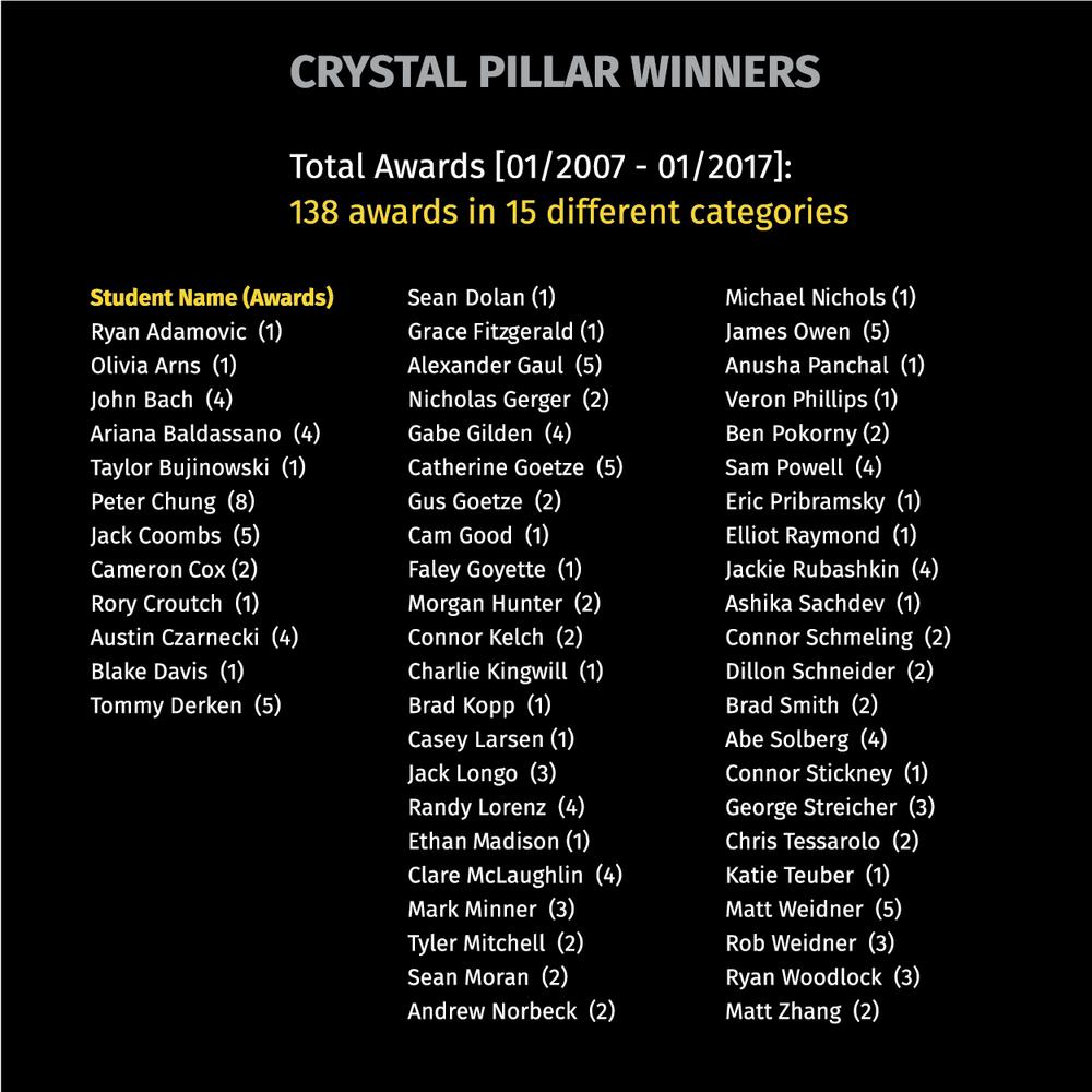 CrystalPiller_Winners_FINAL_out.png