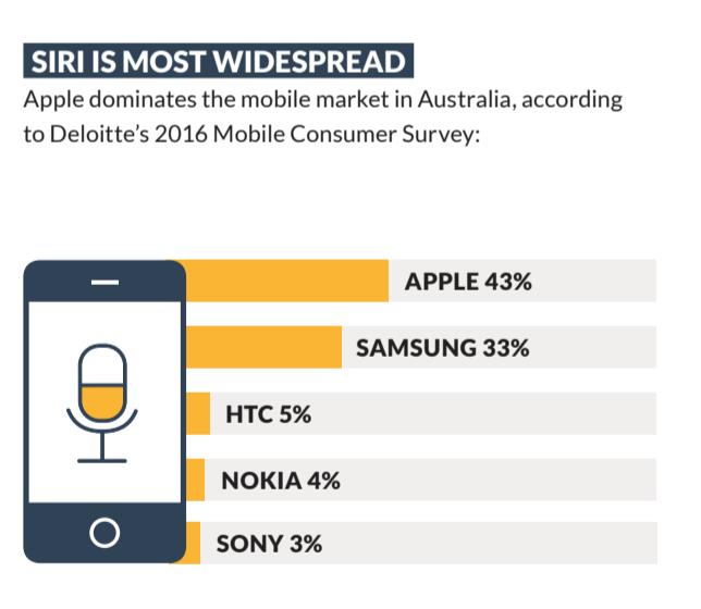 Image: % of VA's used in phones