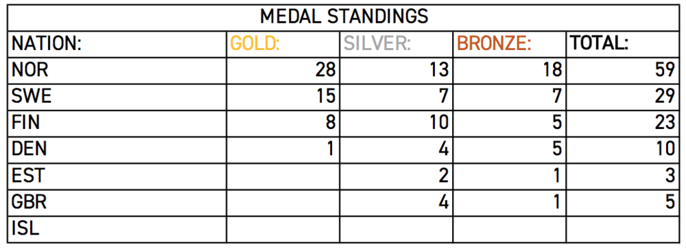 Medal Standings Total.png