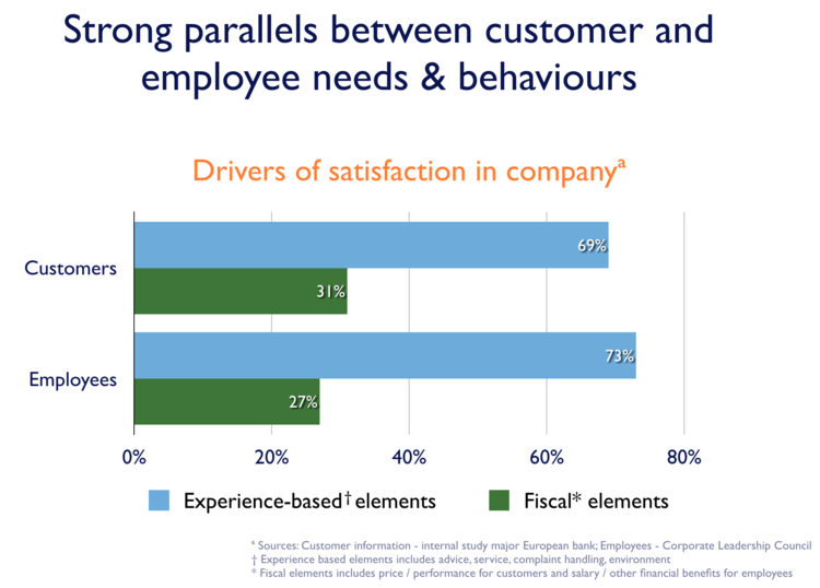 How Employee and Customer experiences drive satisfaction