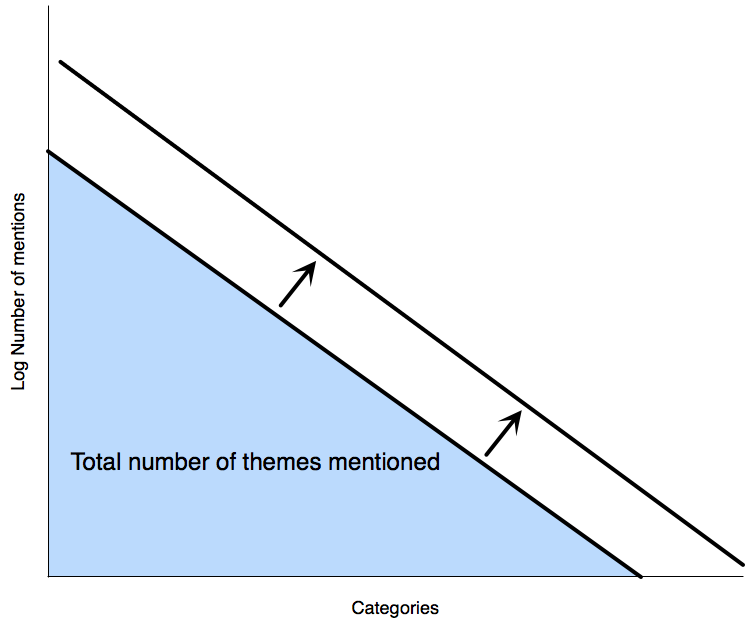 The relationship between the number of comments and the number of themes identified