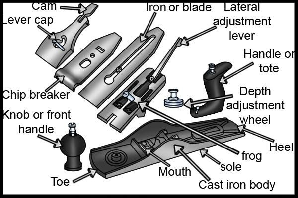 Hand plane diagram showing you the parts and their names