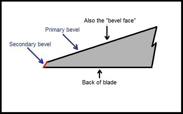 Secondary Bevel