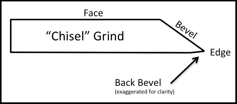 Back Bevel