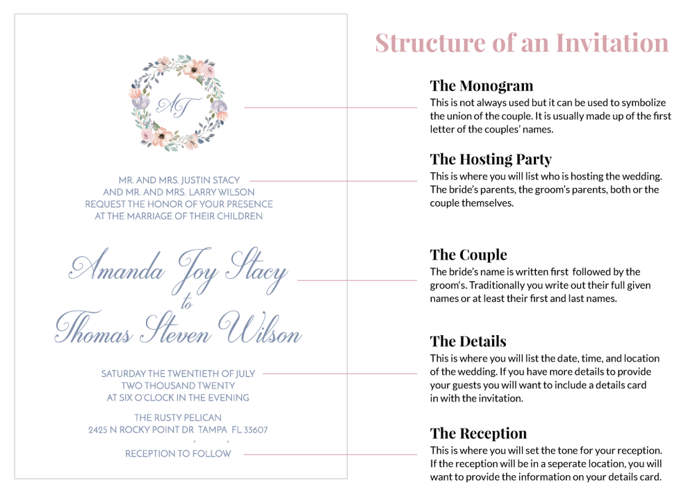 Structure-of-an-Invitation.png
