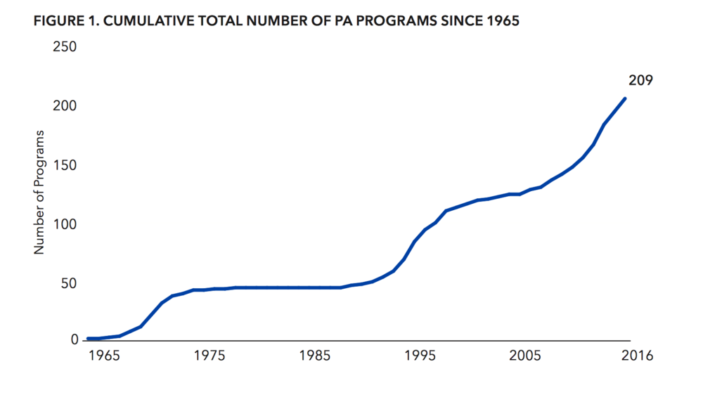 PAEA. The number of PA schools inaugurated in the last decade has increased at a historical rate