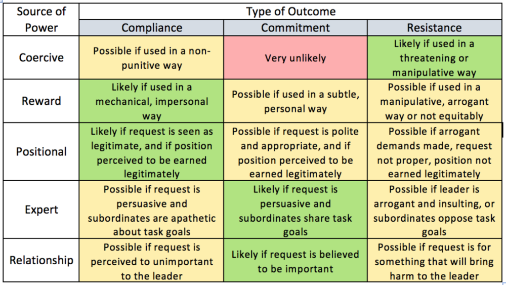 otential outcomes as summarized by R. Dennis Green ( Leadership as a Function of Power , 1999). Green, yellow, red colors added to highlight level of effectiveness to achieve outcomes.