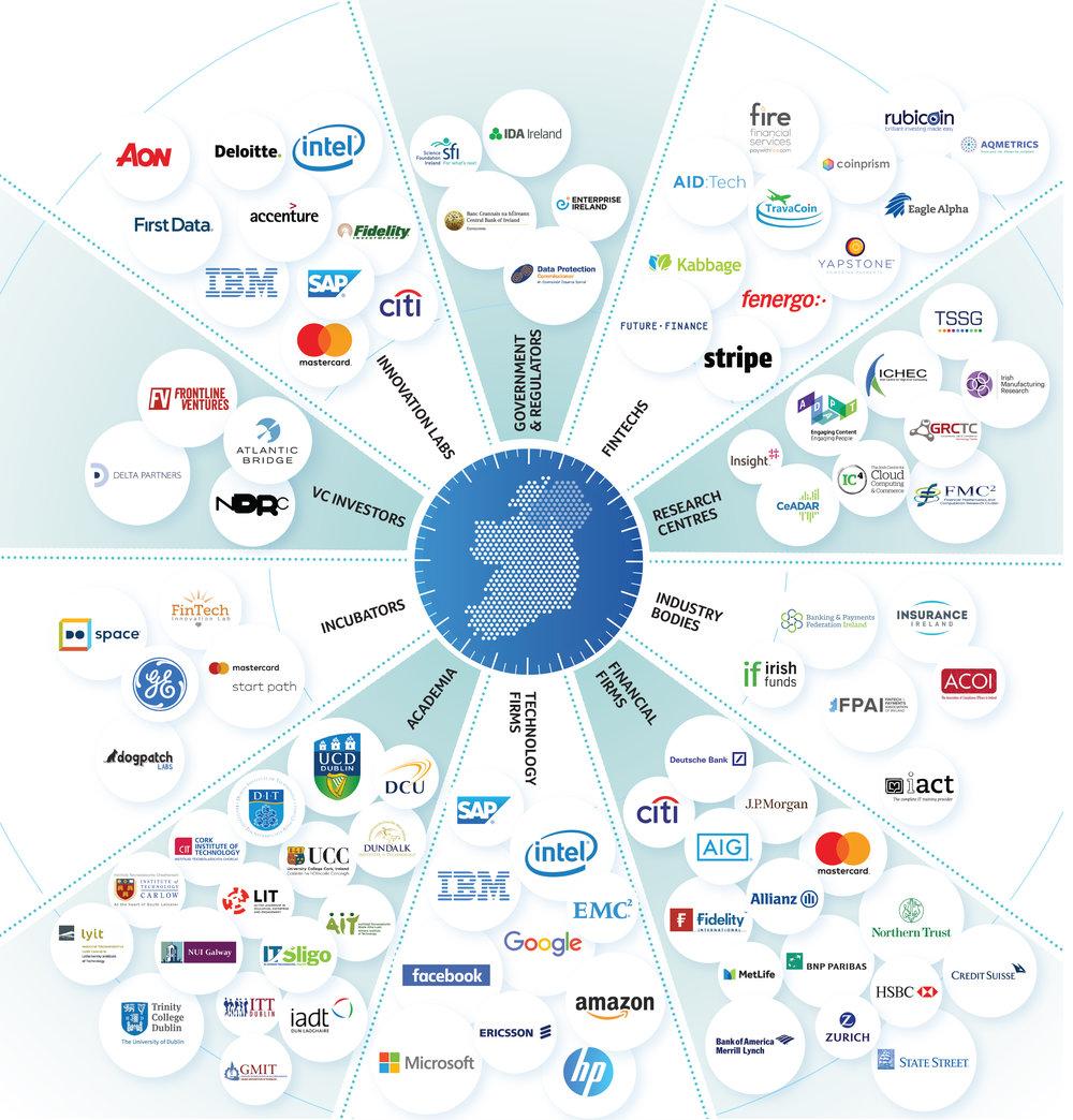 Fintech & Blockchain Ecosystem in Ireland, by IDA Ireland