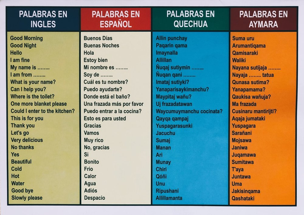 Basic Quechua phrases