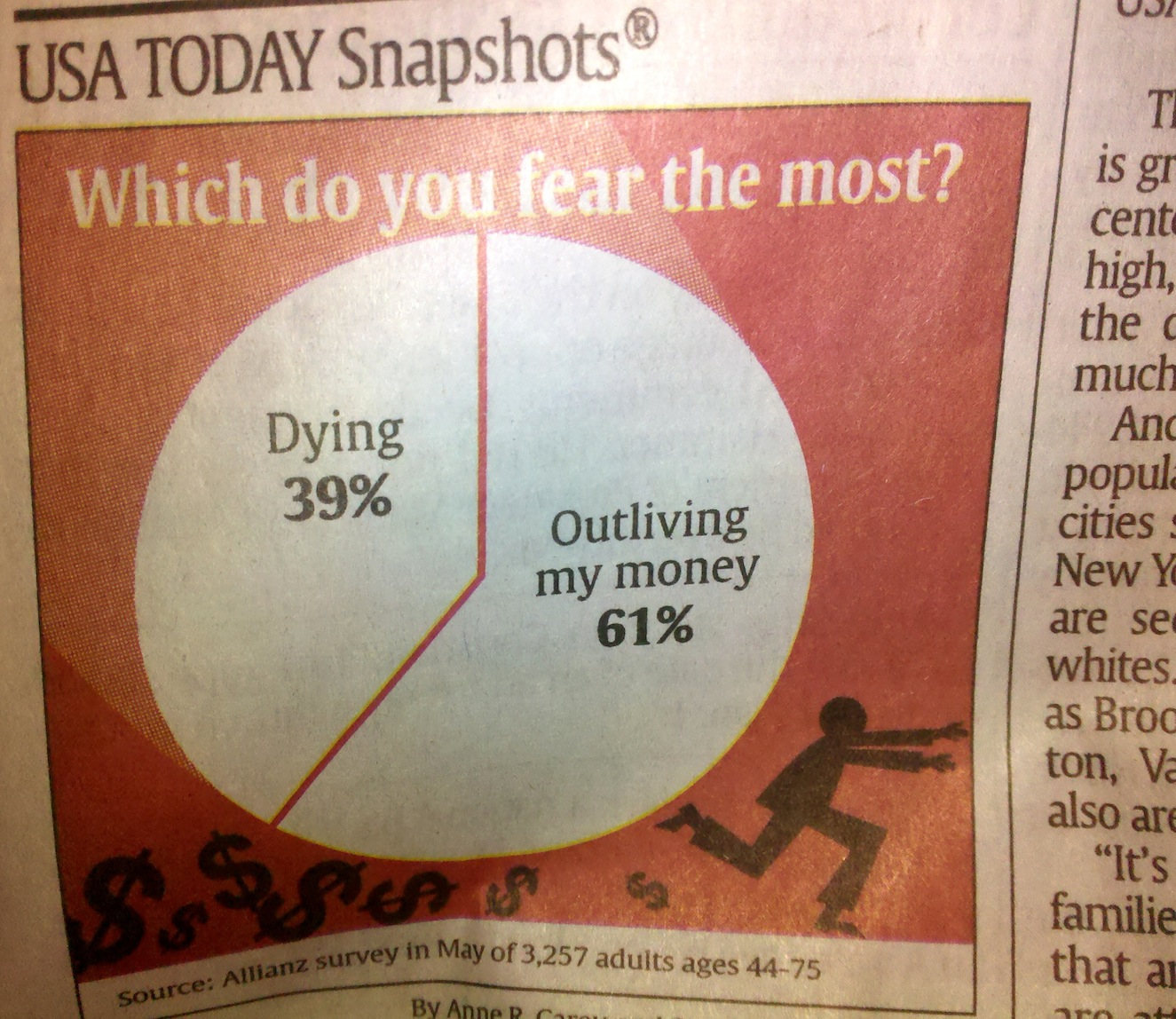 fear of outliving money
