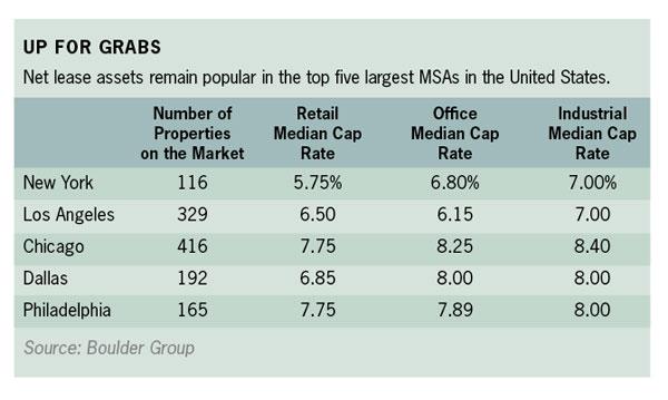 Net Lease Cap Rates