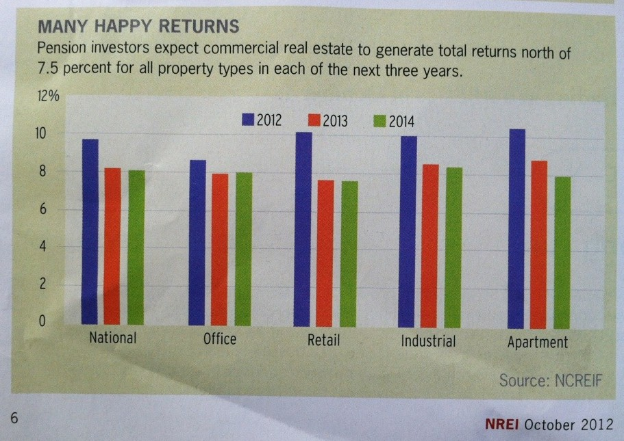 Commercial Real Estate Rate of Return