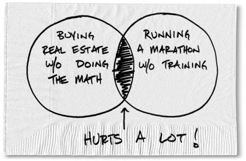 Real Estate Math for Dummies
