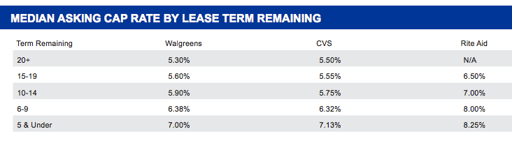 askign cap by lease term