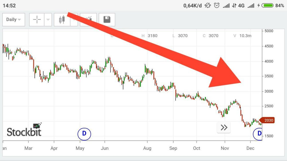 30. Bearish - Menunjukkan kondisi pergerakan harga saham yang cenderung turun dalam jangka waktu tertentu.