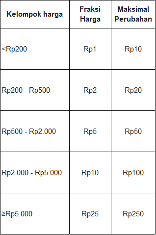 13. Fraksi Harga - Saham memiliki aturan dalam satu kali kenaikan dan penurunan harganya.Sebagai contoh, untuk saham yang memiliki harga per lembar antara Rp200 - Rp500, setiap satu kali kenaikan harga saham adalah kelipatan 2. Jadi misal kamu ingin beli saham di harga 201, ini tidak bisa. Order kamu akan ditolak oleh sistem bursa, karena tidak sesuai aturan fraksi harga.Kamu hanya bisa memasukkan order di harga 202,204,206…..498 untuk saham-saham yang memiliki harga antara 200-500. Begitu juga di kelompok harga lainnya menyesuaikan aturan perubahan harga masing-masing.