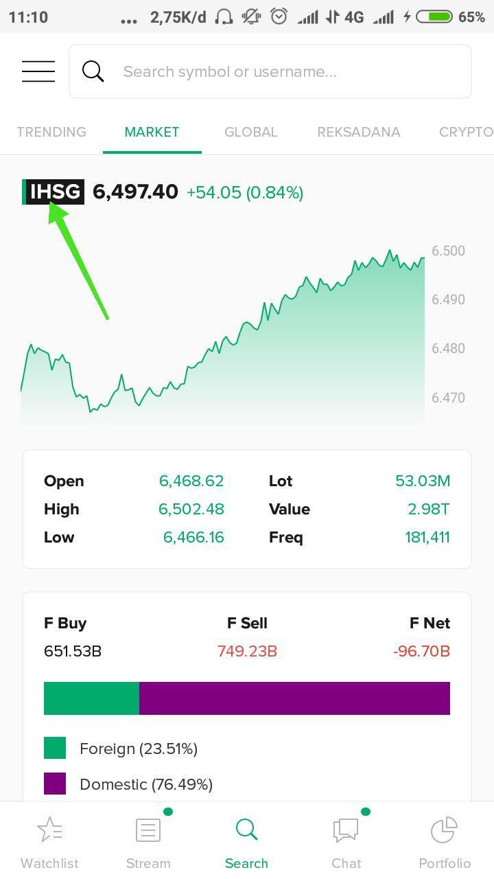 8. $IHSG - Indeks Harga Saham Gabungan ($IHSG) adalah indeks utama yang menjadi indikator pergerakan semua saham yang terdaftar dalam Bursa Efek Indonesia.