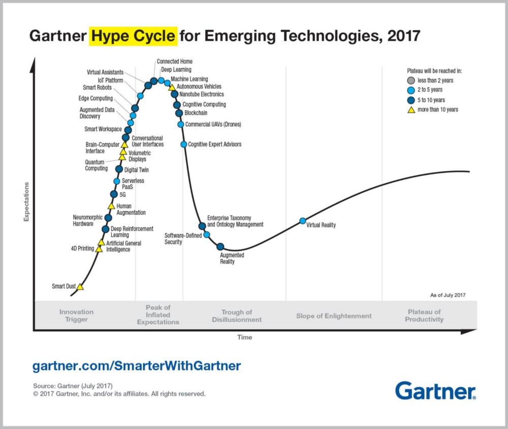 Gartner Hype Cycle, 2017