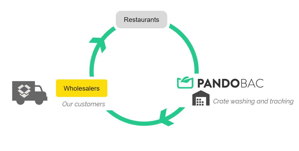 Pandobac loop.png