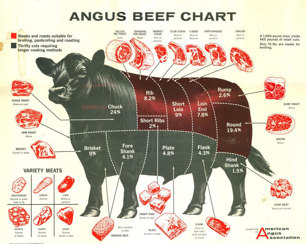 Angus-beef-chart-.jpg