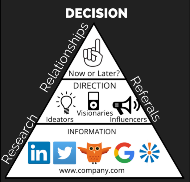 "The 3 ""R's"" of Decision Making"