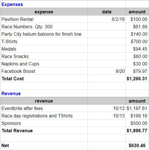 expenses_cougar5k2018.jpg