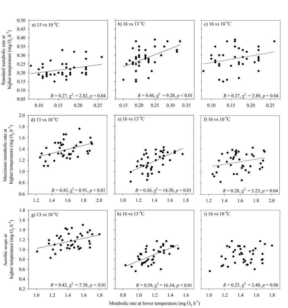 Repeatability (R) of (a-c) standard metabolic rate, (d-f) maximum metabolic rate, and (g-i) aerobic scope of juvenile brown trout ( Salmo trutta ) across three consecutive test temperatures.