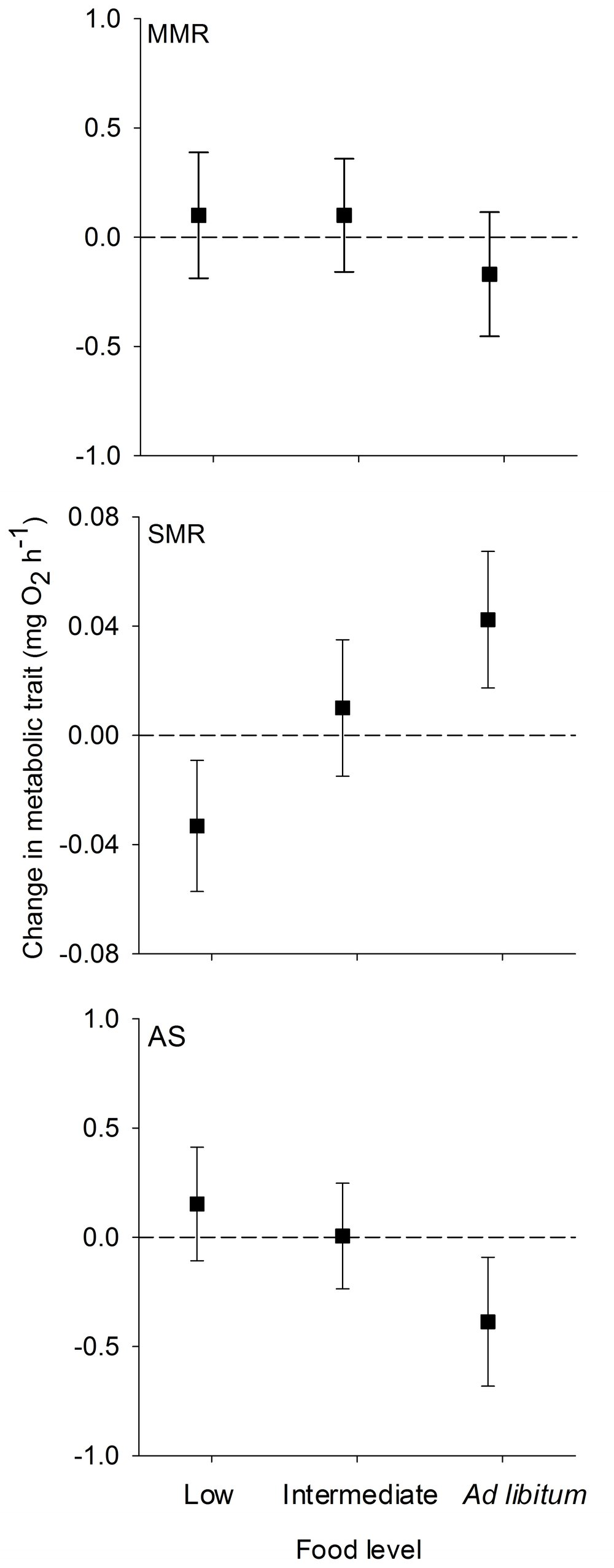 Change in maximum metabolic rate (MMR), standard metabolic rate (SMR), and aerobic scope (AS) of juvenile brown trout as a function of changing food availability.