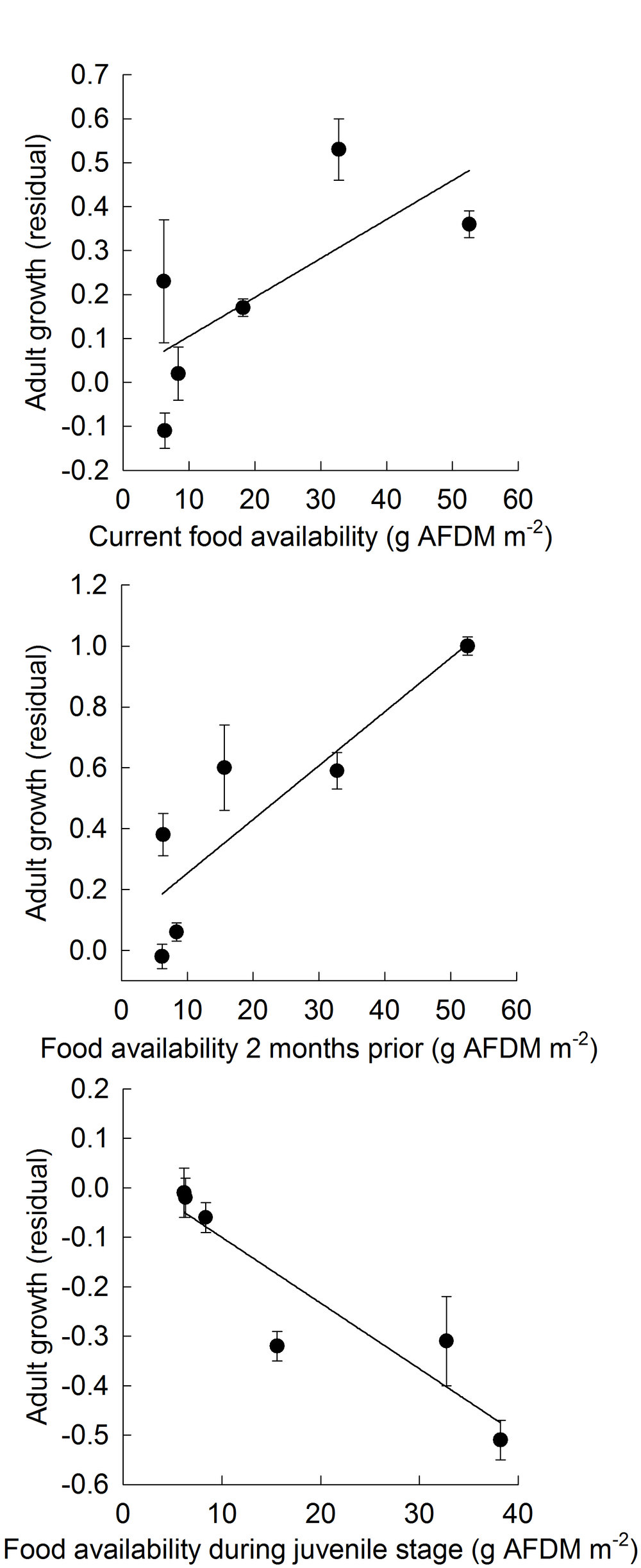 Adult growth as a function of food availability (a) in the present, (b) 2 months prior and (c) during the juvenile stage in Trinidadian guppies in a tributary to the Guanapo River in Trinidad, West Indies. Food availability is calculated as the summed ash free dry mass (g) of both algae and invertebrates per square metre. Shown are weighted partial residuals after accounting for female body size and all other environmental variables and their interactions.