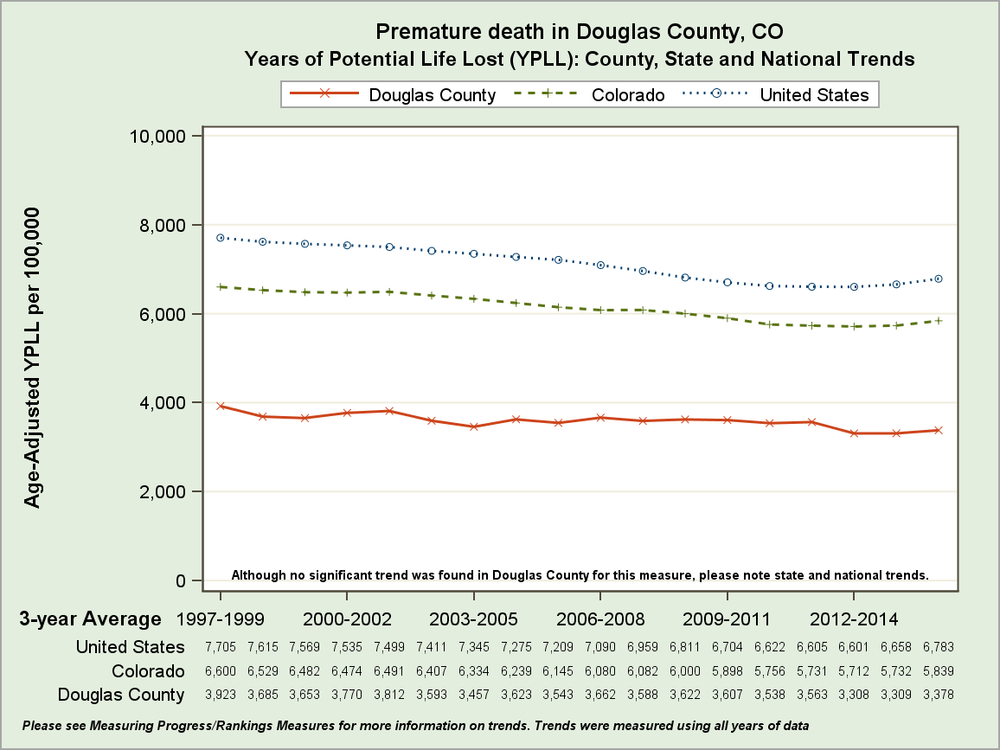 """Premature Deaths in Douglas County, CO compared to the rest of CO and the United States ( """"Colorado"""" )"""
