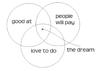 What people want most is to be paid for bringing their talents to the world, doing what they're good at and enjoy.