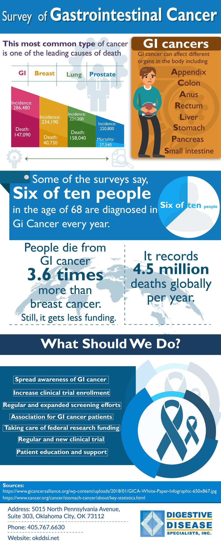 Survey  of Gastrointestinal Cancer.jpg