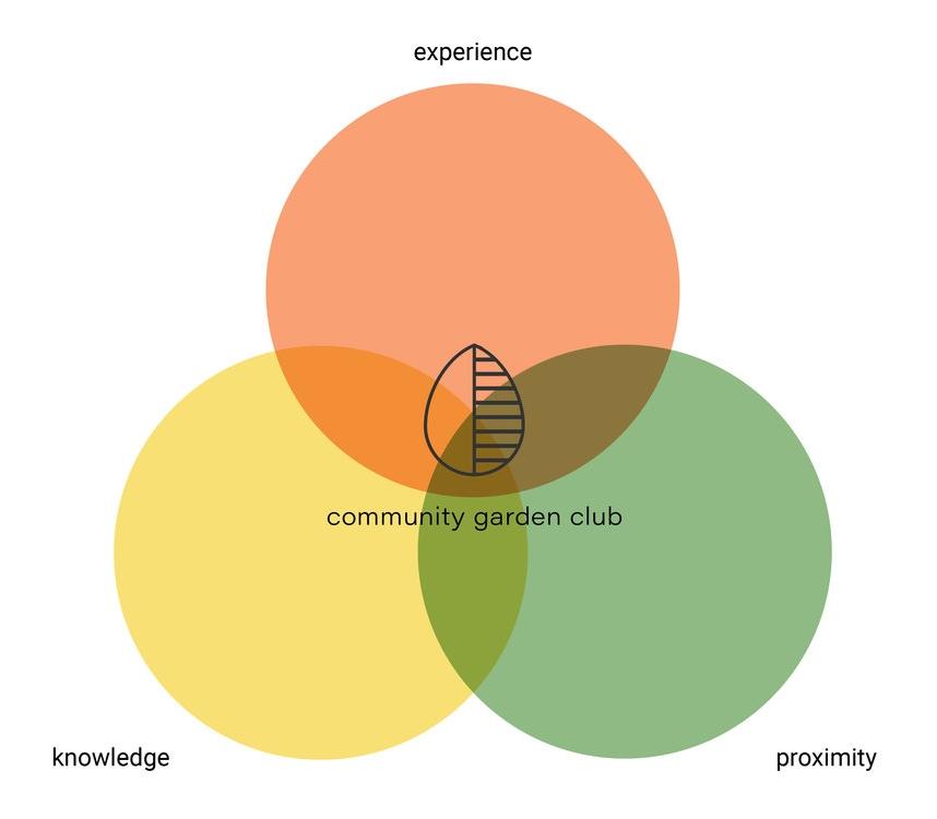 Community Garden Club (1) (glissé(e)s) 9.jpg