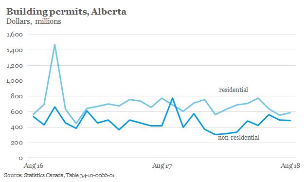 Building Permits Alberta.png