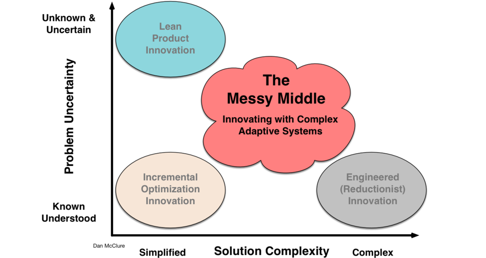 Messy Middle Innovations.png
