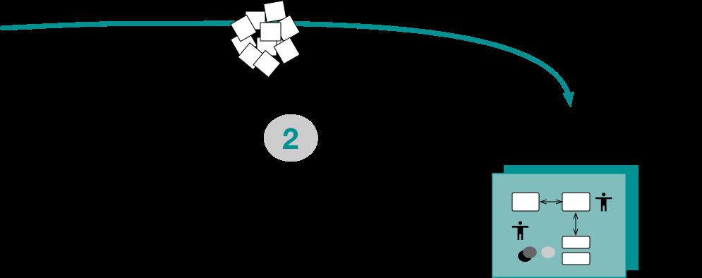 Develop Complex Practices - 2 - Shared Frameworks.png