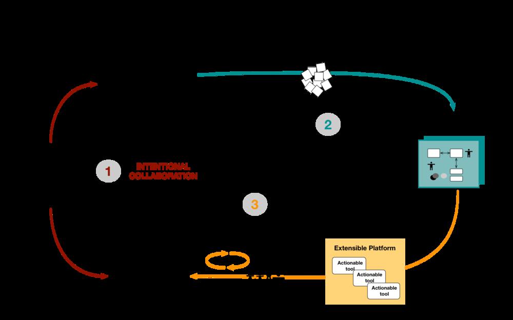 Devlop Complex Practices  - Overview.png