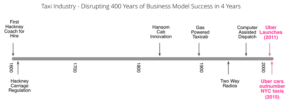 Taxi Industry History of Change.png