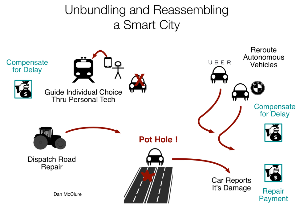 Unbundling and Reassembling a Smart City.png